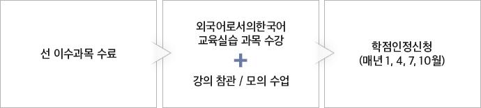 한국어교원 실습 절차