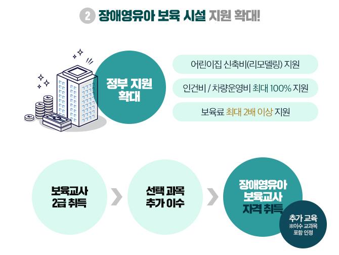장애영유아 보육 시설 지원 확대!
